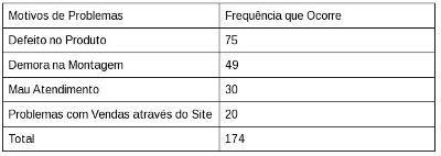 Diagrama de pareto gesto de qualidade tabela 1 diagrama pareto ccuart Image collections